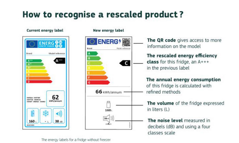 elettrodomestici etichette energetiche